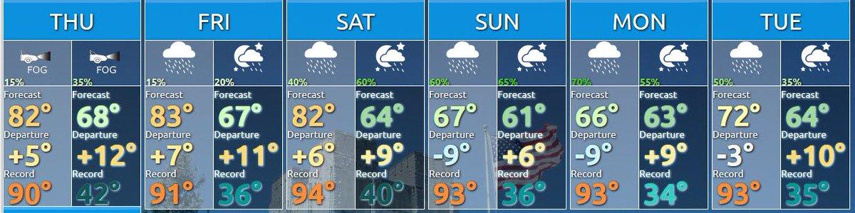 Last Sunday In August Felt More Like >> Nws Blacksburg On Twitter The Calendar Says Summer Ends Saturday