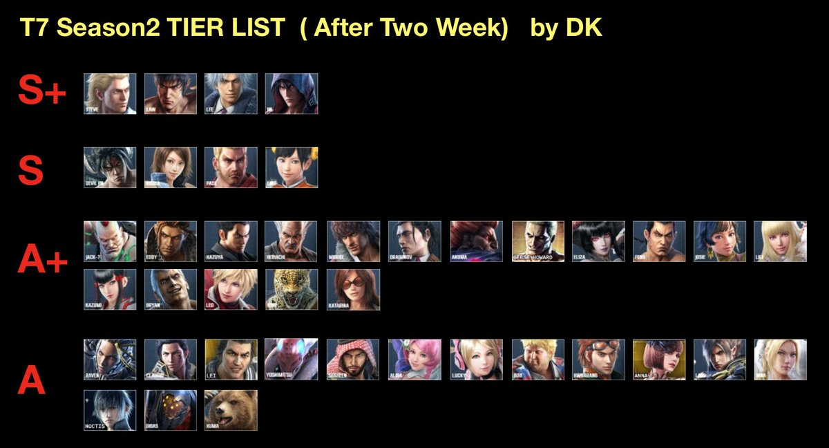 Devilkazuya On Twitter My Tekken 7 Season 2 Tier List Based On