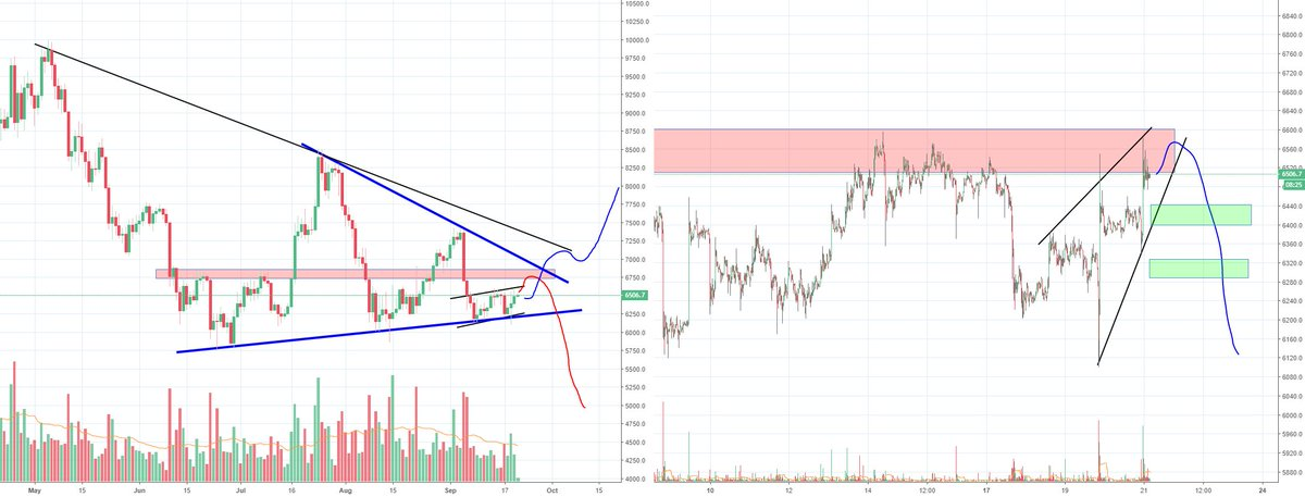 Bitcoin long term direction is closing in, make up your mind B https://t.co/1cYVkLLB2x √ Crypto Cashflow via → https://t.co/fYB9VVCwhr