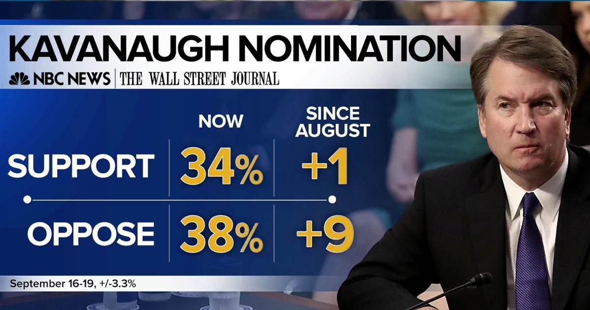 WATCH NOW: New poll shows opposition to Kavanaugh spikes #MTPDaily   https://t.co/zPIQaFkULG