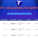 Image for the Tweet beginning: #ect #topbtc ECT is voting