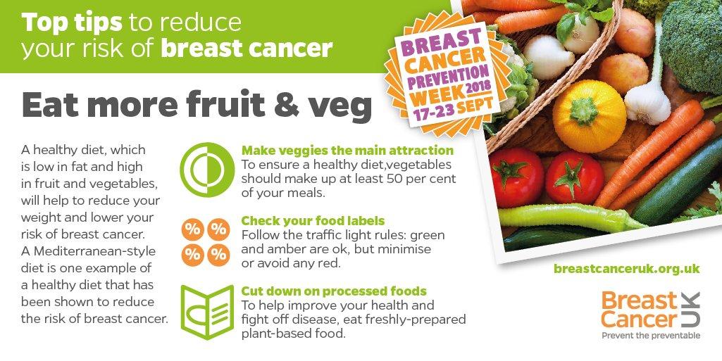 mediterranean diet and breast cancer prevention