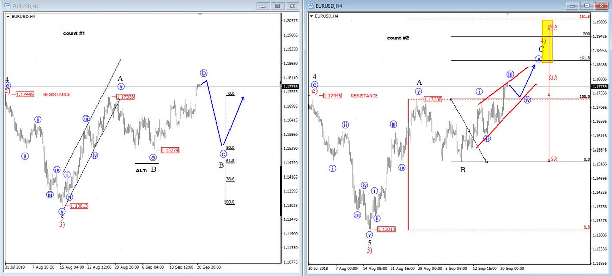 $eurusd;  Count #1 or 2...Your bets, please? thank you #ElliottWave