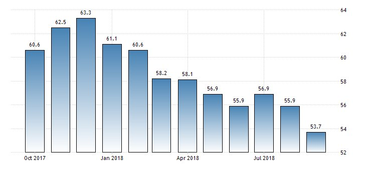 #Germany Markit Manufacturing PMI Flash at 53.7  https://t.co/3ceK1TC11Y