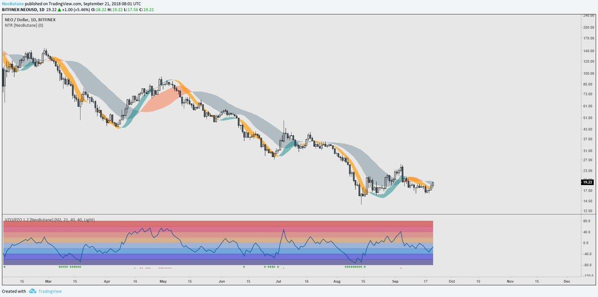 Tradingview ranges