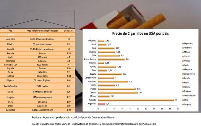 El precio de los cigarrillos en la Argentina, entre los más bajos del mundo Foto
