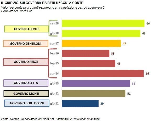 #italiani e #politica un #sondaggio indica un giudizio sui ultimi anni della politica italiana. #politica #governo #istituzioni  - Ukustom