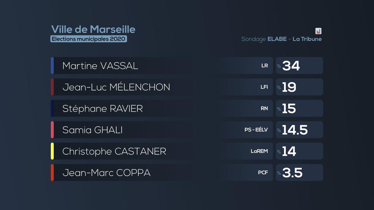 Sondage #Muncipales2020 à #Marseille. @elabe_fr pour @LaTribuneHypothèse où Martine VASSAL est candidate #LR#LR Vassal — 34%#LFI #Mélenchon — 19%#RN Ravier — 15%#PS Ghali — 14,5%#LaREM #Castaner — 14%#PCF Coppa — 3,5%  - FestivalFocus