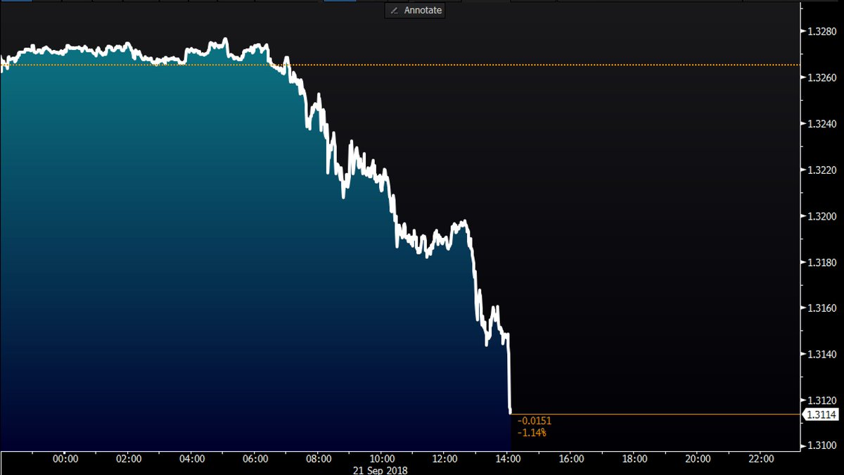 The pound is making new lows here as Theresa May has started to speak https://t.co/Wl9tyvKFOs