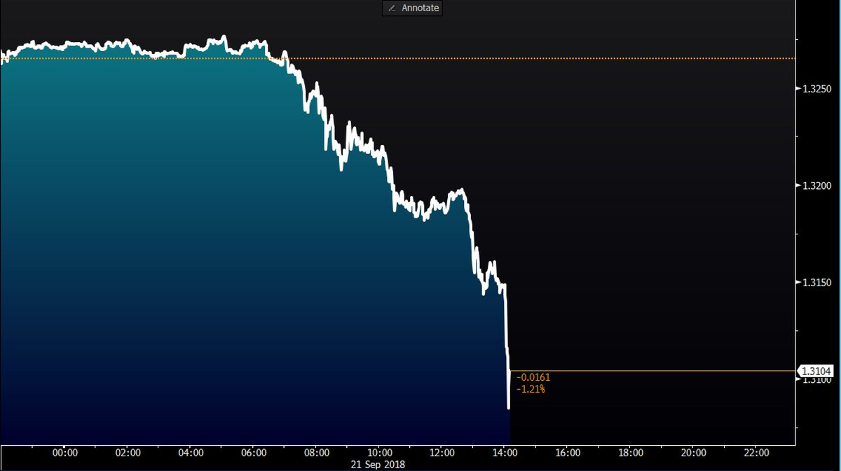 The pound drops 1.2% against the dollar as Theresa May says that Britain and EU are at an 'impasse' on Brexit negotiations https://t.co/4j1BJAl2ik