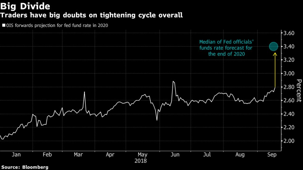 'The bond market doesn't believe in the inflation story. This sets up for a very interesting 2019.' https://t.co/RGOqjxVBWH