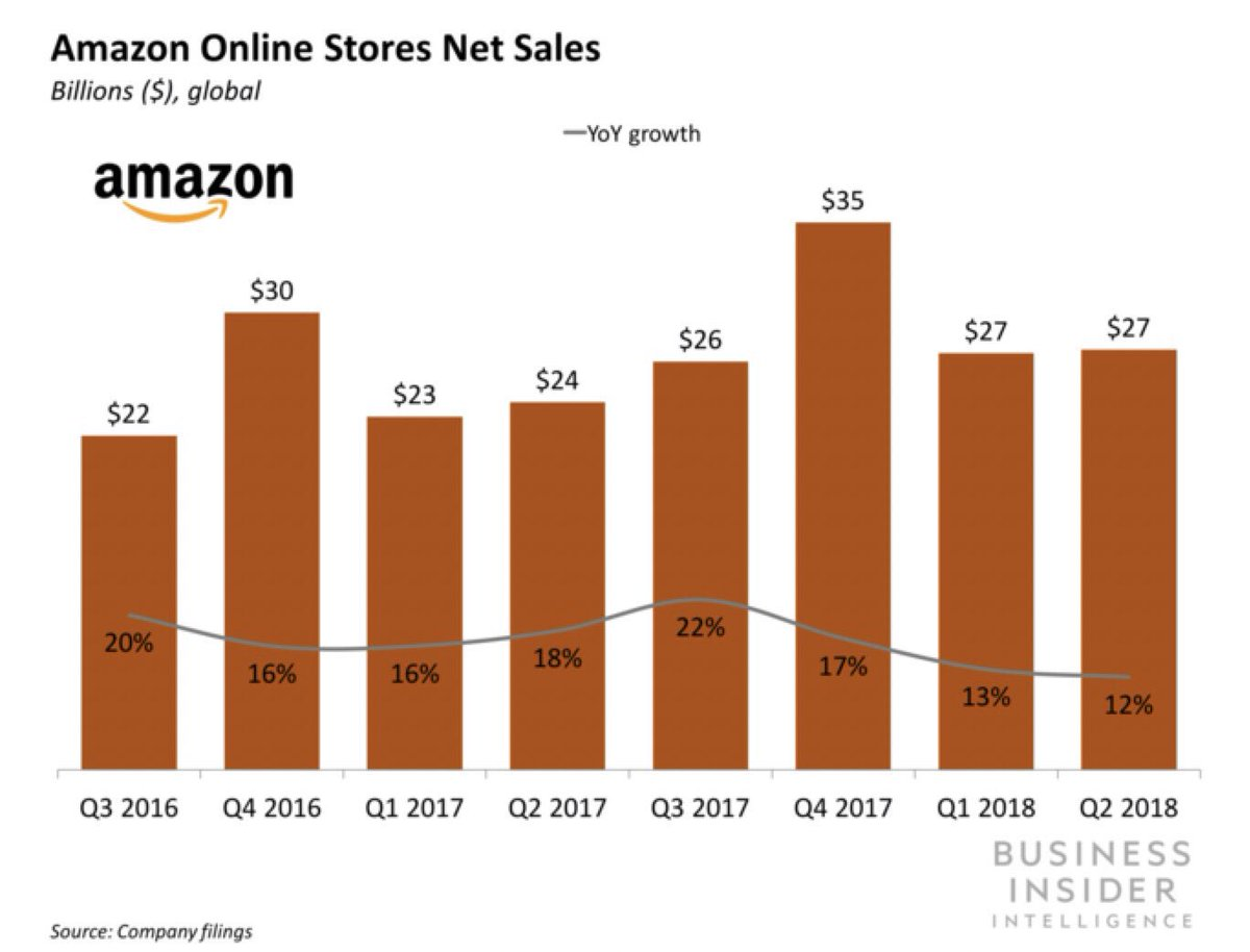 Amazon's growth is facing government scrutiny in US and abroad https://t.co/LjrRh6KHFt