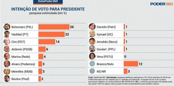 Nova pesquisa aponta empate técnico entre Bolsonaro e Haddad - https://t.co/g9KifH0sU9