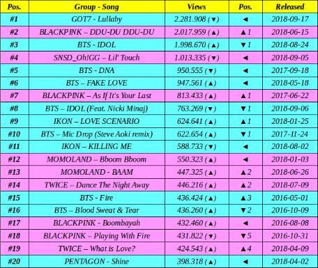 Top 20 most views Kpop group MV in LAST 24 hours on Youtube