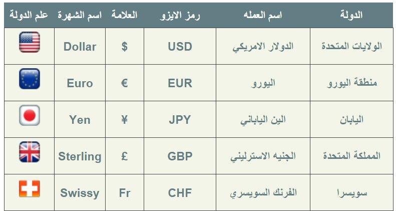 اسأل الرياض On Twitter من الخاص السلام عليكم اسأل متابعينك هذي العملة ايش وشكرا
