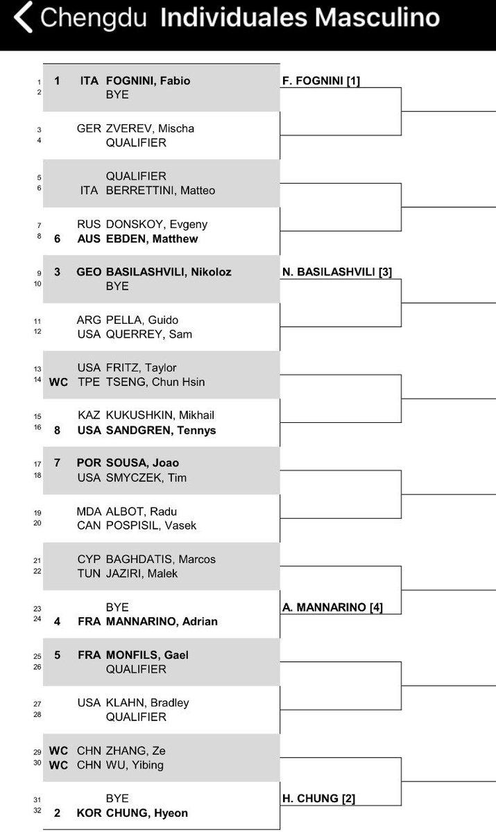 Chengdu 2018 ATP 250 Dnrt6ieWwAAfHvU