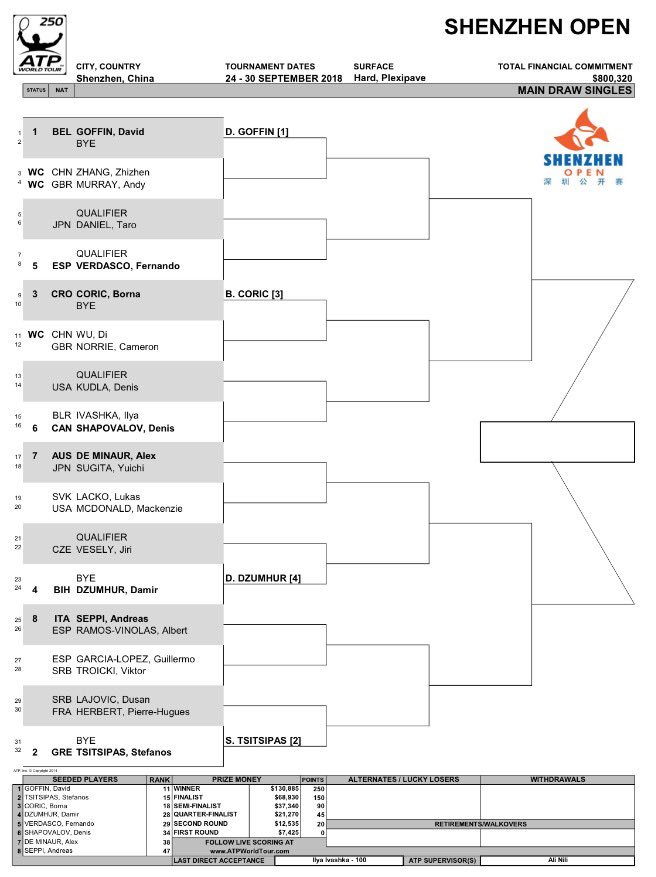 Shenzhen 2018 ATP 250 DnrxnyoW4AAs0Tp