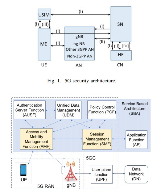 Security and Protocol Exploit Analysis of the 5G Specifications :  https:// arxiv.org/pdf/1809.06925 .pdf &nbsp; …  (pdf)<br>http://pic.twitter.com/GnyOBNFT76