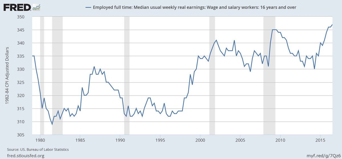 After a long recession, median wages hit a new all-time high in October 2016 but the nature of the political wisdom at the time was that neither Obama nor Clinton bragged or made a big deal about it.  Improvement has continued since then of course.  https://t.co/W1mAtBk0V0