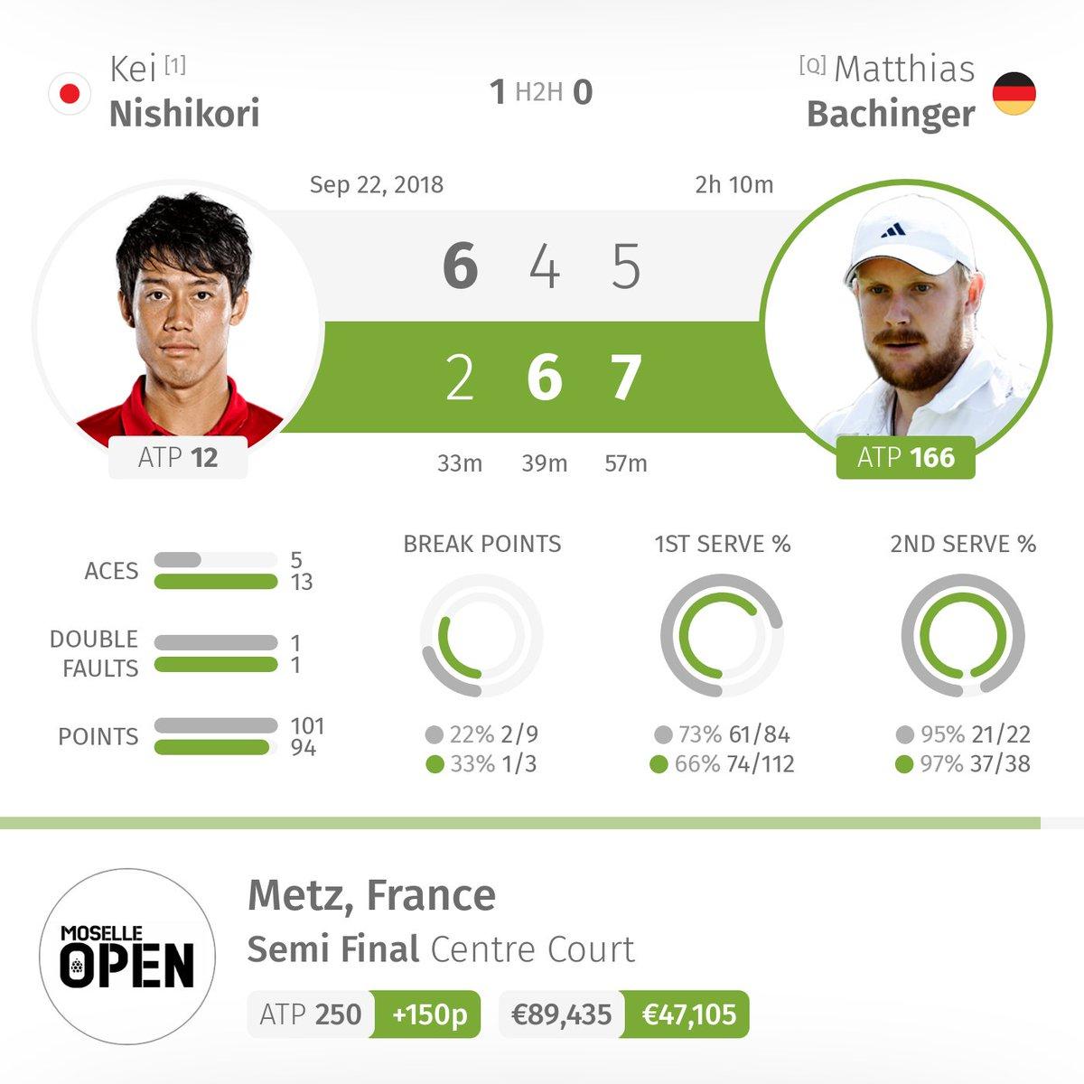 Bela Bola Tennis On Twitter Matthias Bachinger Def Kei Nishikori Keinishikori 2x6 6x4 7x5 Semi Final 2h 10m 47105 150