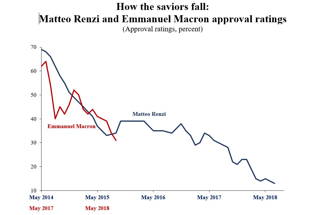 Renzi and Macron public approval ratings