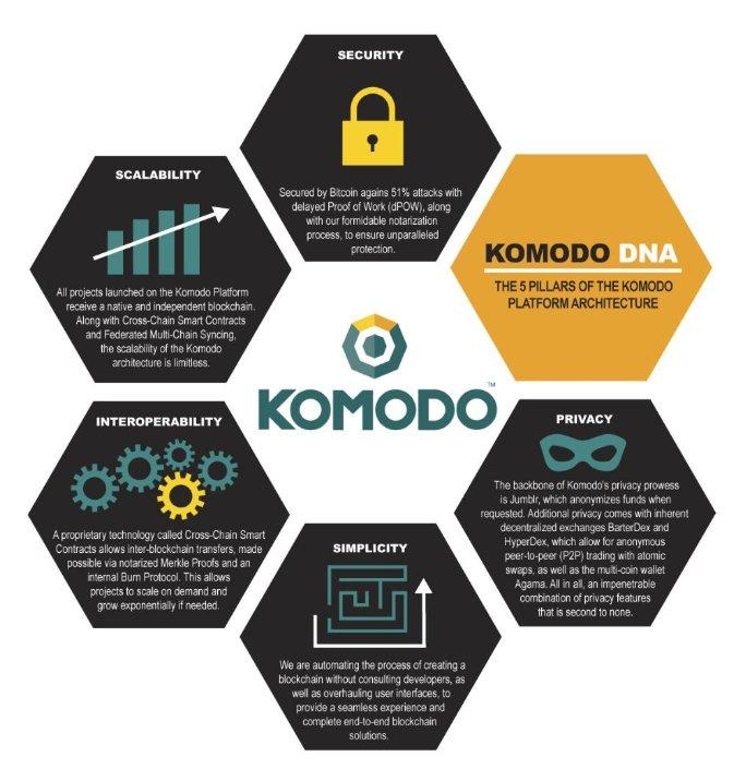 Komodo on Twitter: