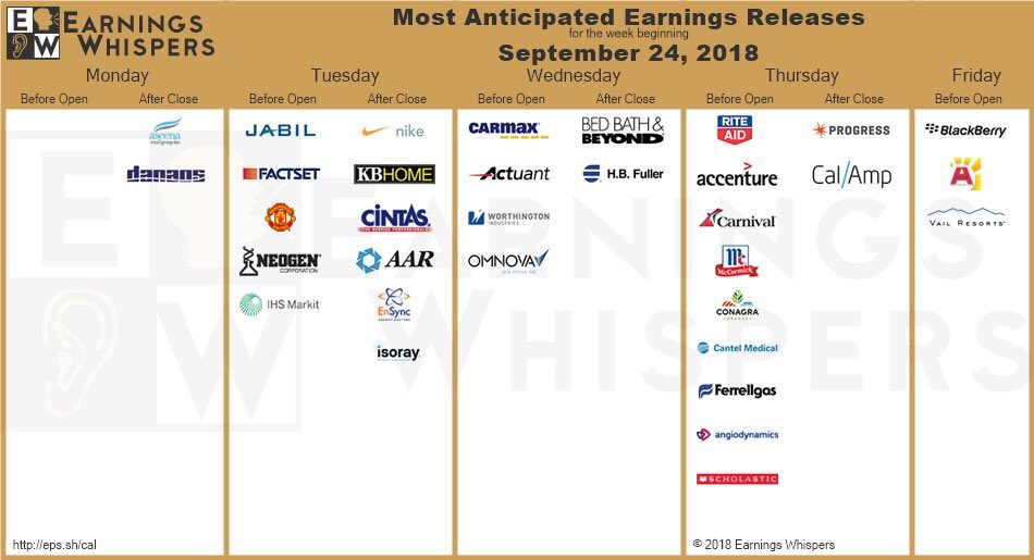 Earnings for the week $NKE $BB $KMX $RAD $KBH $JBL $ACET