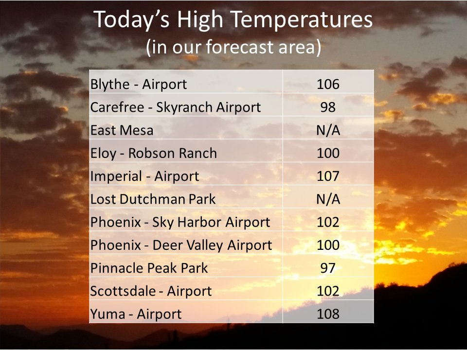 Here are high temperatures today from some locales in our forecast area. #azwx #cawx