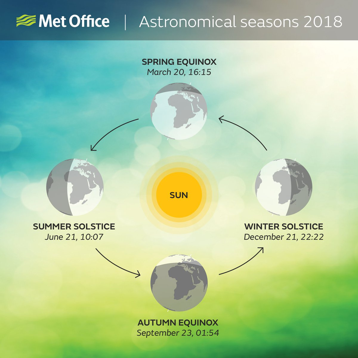 Today is the astronomical start of #Autumn, as the autumn equinox occurred early this morning 🍃🍂