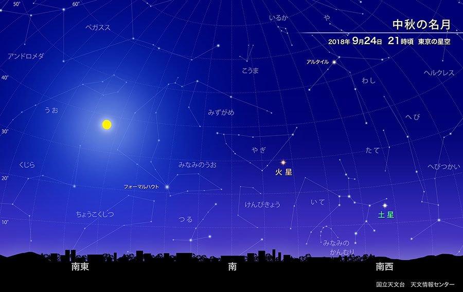 【ほしぞら情報】9月24日は「中秋の名月」です。中秋の名月は太陰太陽暦の8月15日の夜に見える月のことを指します。今年は9月24日が中秋の名月、翌日の9月25日が満月と、中秋の名月と満月の日付が1日ずれています https://t.co/CIdmYquuzA #国立天文台
