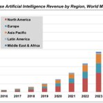 Image for the Tweet beginning: #RT @MikeQuindazzi: By 2025, revenues