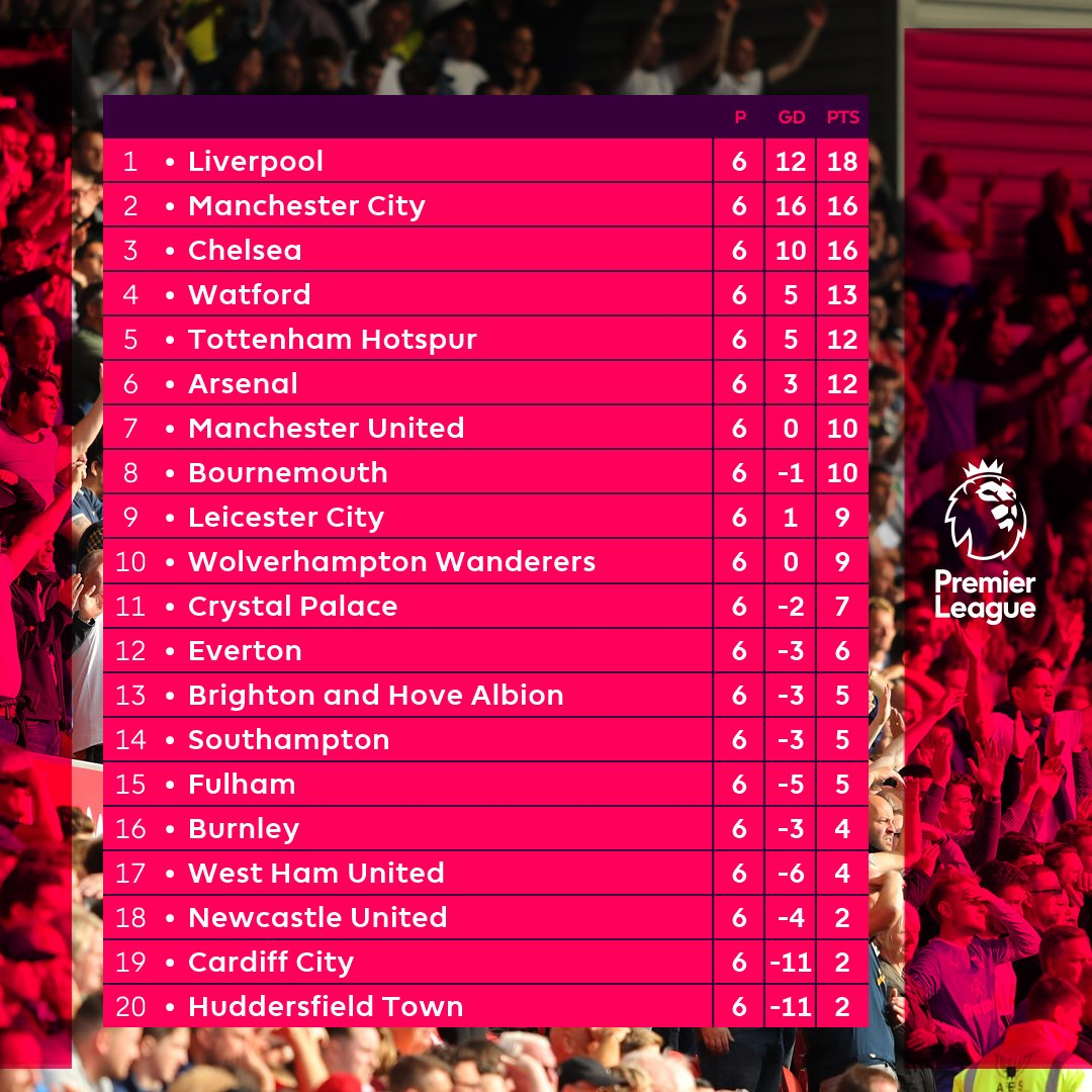 How they stack up after 6 matches...  #PL https://t.co/m0u4jozA0S