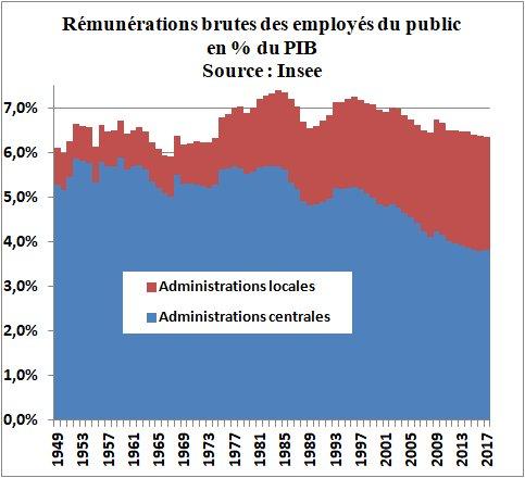 1 Avant présentation budget, quelqu'un pourrait-il transmettre ce graphe à @EPhilippe_LH pour lui éviter de dire trop bêtises sur nombre de fonctionnaires ? L'Etat (Etat central et col. locales) dépense - aujourd'hui (6,4 % PIB) pour rémunérer ses employés qu'en 1952 (6,6 % PIB)