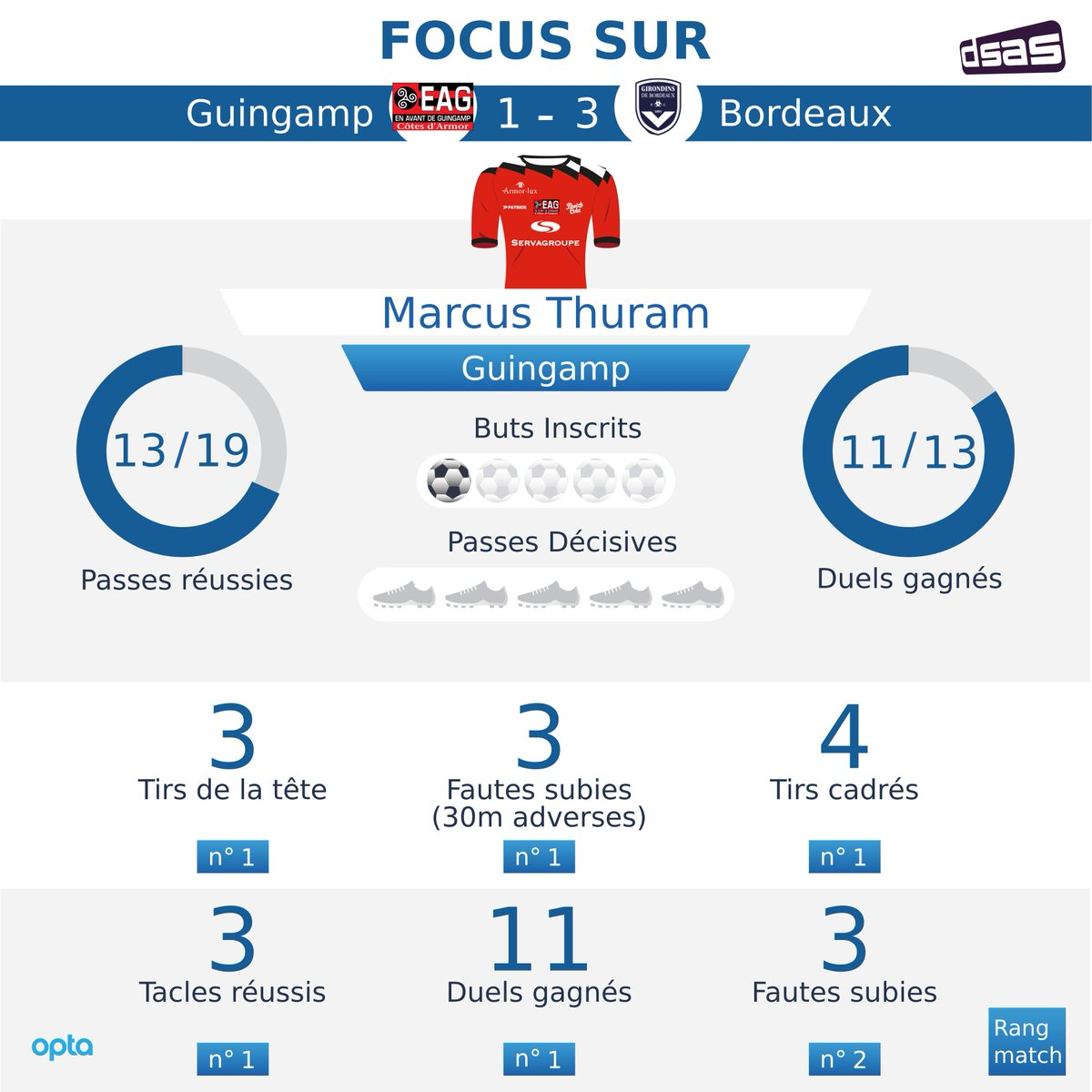 [#Ligue1]    #EAGFCGB#Guingamp 1-3 #BordeauxGros plan sur le match de @MarcusThuram   #Thuram #EAG  - FestivalFocus