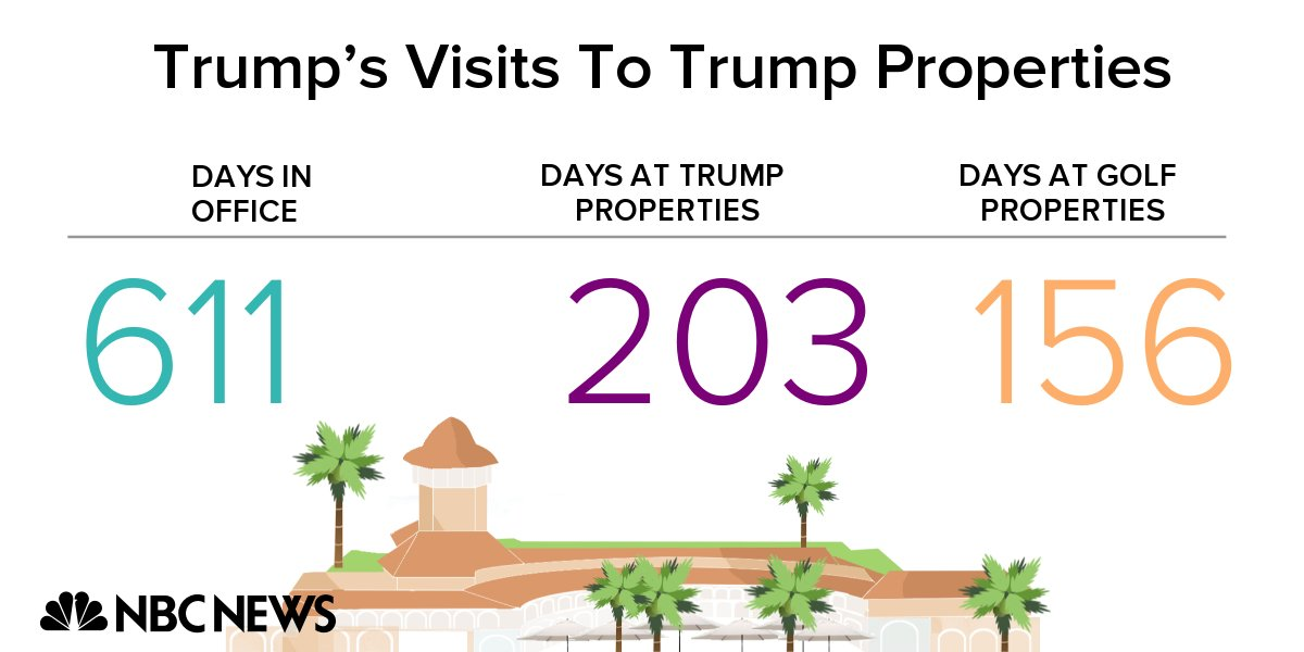 President Trump is at his New Jersey golf club, marking his 156th day at a Trump golf property and his 203rd day at a Trump property since taking office. https://t.co/Eten1b2MIY