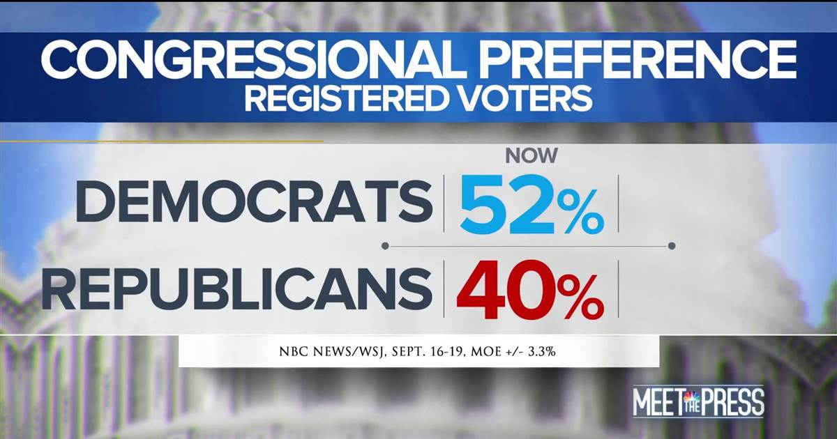 WATCH: In the latest NBC/WSJ poll, voters have expressed an increasingly wide lead for Democrats over Republicans when asked who should control Congress. #MTP  https://t.co/5VNNKFSMrK
