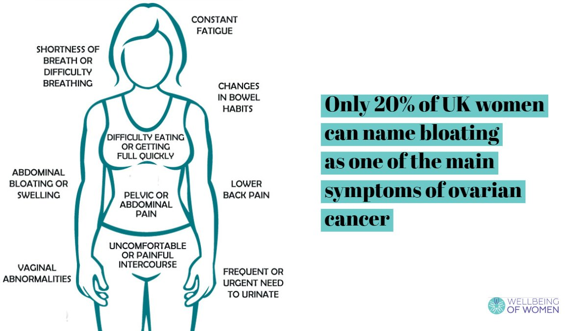 Wellbeing Of Women On Twitter The Survival Rates For Ovariancancer Are Excellent When Diagnosed Early However Only About 20 Are Found At This Early Stage One Reason For This Is That The