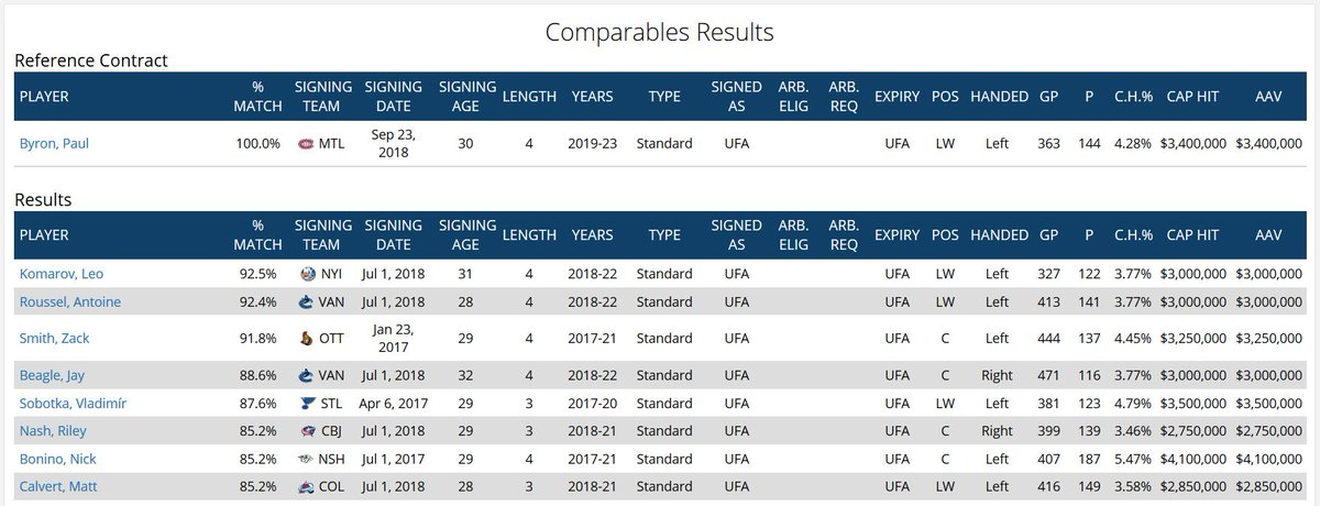 Zach Smith (OTT) 4. Jay Beagle (VAN) 5. Vladimir Sobotka (STL) https   www. capfriendly.com comparables paul-byron-8859 …pic.twitter.com C5KaIRuvE9 d6315f745ad3