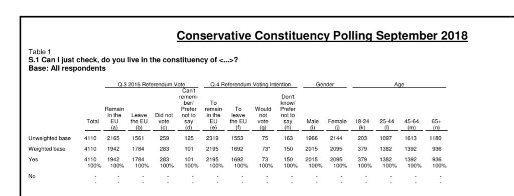 """In these 11 Cons constituencies Comres polled 4110 voters  1942 (47%) votes Remain, 1784 (43%) Leave, 283 (7%) DNV Or 52:48 Remain excl DNV  But """"Referendum Voting Intention"""" now among the same voters in these seats  2195 (53%) Remain. 1692 (41%) Leave. 73 DK (2%) Or 56:44 Remain"""