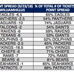 Image for the Tweet beginning: NFL Betting Update from Vegas