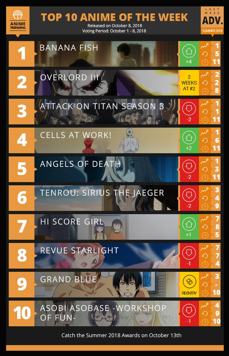 top 10 anime of 2018 summer