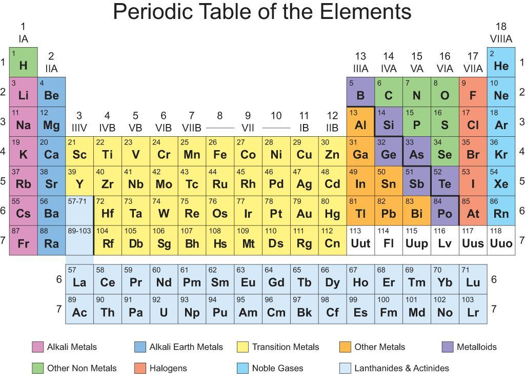 image relating to Printable Periodic Table Color identified as Periodic Desk Visuals upon Twitter: \