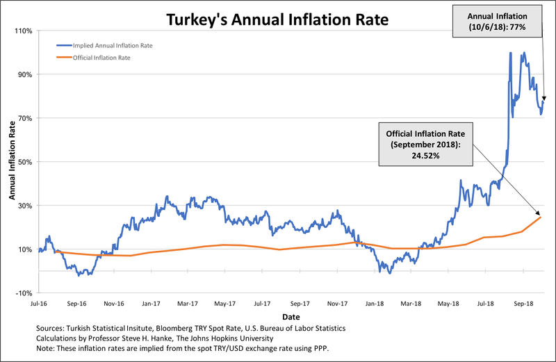Turkey's annual inflation rate measured for today, 10/6/18, is 77%