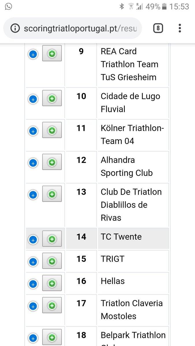 test Twitter Media - 'One dream, one team' zoals coach @edwinwentink aangeeft. De top 10 bleek niet haalbaar, een 14e plaats voor onze toppers! De onderlinge strijd met @hellastriathlon wonnen we wel... 😀 Mooie seizoensafsluiter voor de groene brigade! https://t.co/n7WyEYRMgQ