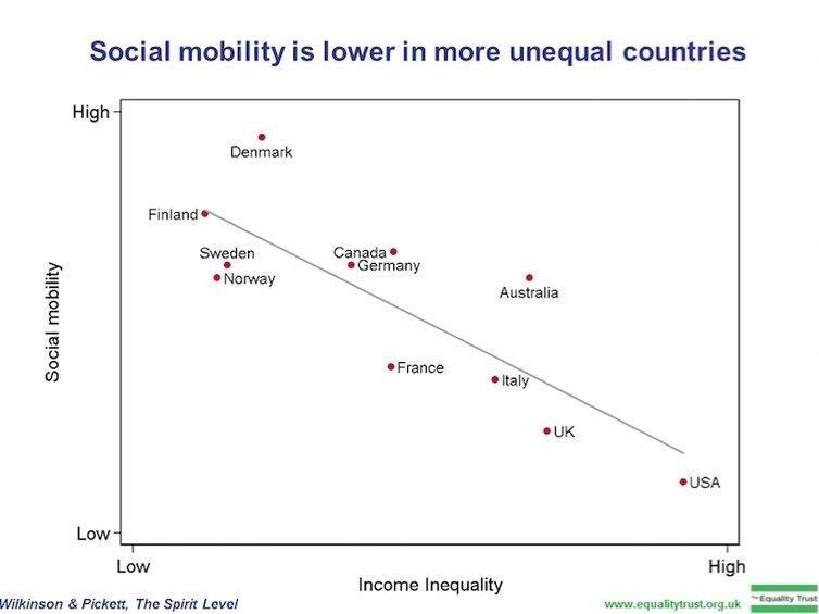 Inequality Hashtag On Twitter