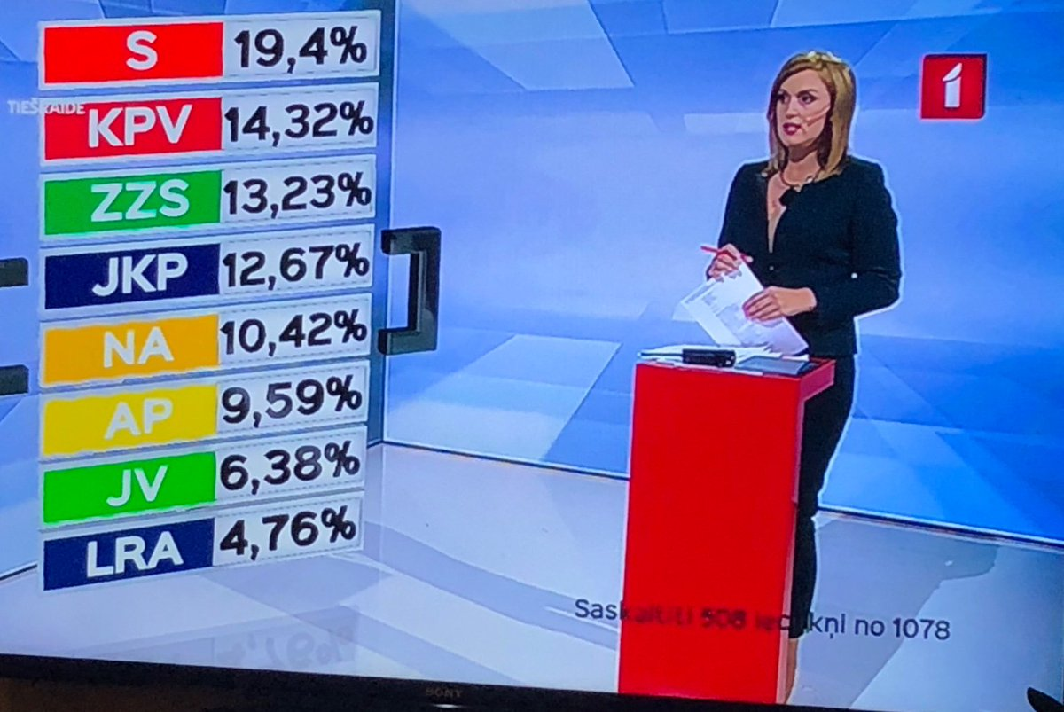 We will see, but to me it looks like we are heading for a centre-right coalition in Latvia after today's election.