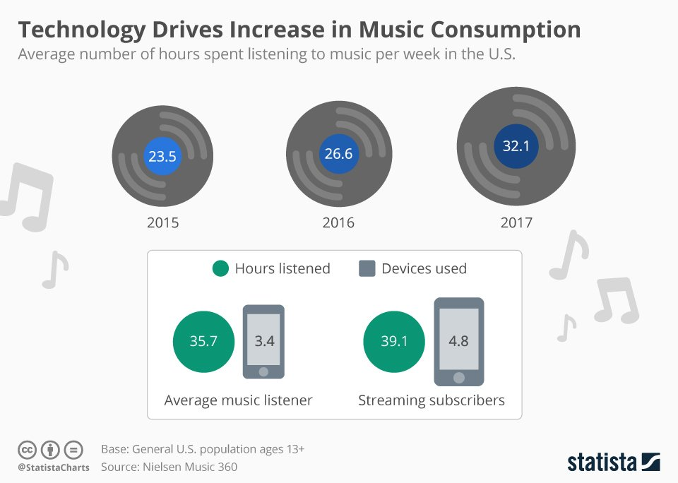 Technology drives increase in music consumption #InternetOfThings #Industry40 #ArtificialIntelligence #MachineLearning #DeepLearning #DataScience #BigData #Cloud #Blockchain #Marketing #Business #Techno #HouseMusic #RnB #HipHop #SoulMusic #Rock #Poppic.twitter.com/sarwbR8Jup