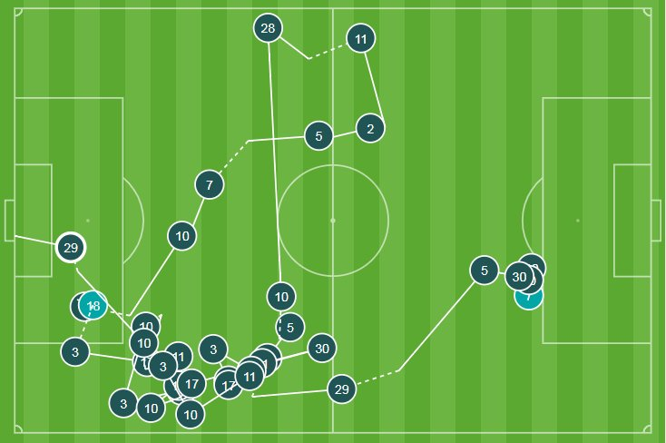 31 - There were 31 passes made in the build-up to Alvaro Morata's goal for Chelsea against Southampton; the most of any goal in the Premier League this season. Slick.