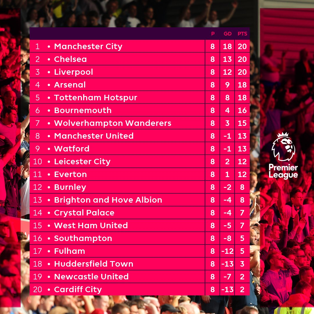 Treble 20 🎯  @ManCity, @ChelseaFC & @LFC setting the early #PL pace