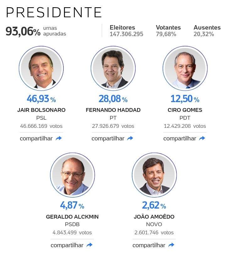 Brasil. Triunfó Jair Bolsonaro Do8V88tUUAADKpm
